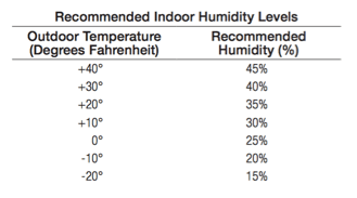 Recommended Indorr Humdity Levels Relative to Outdoor Temperature